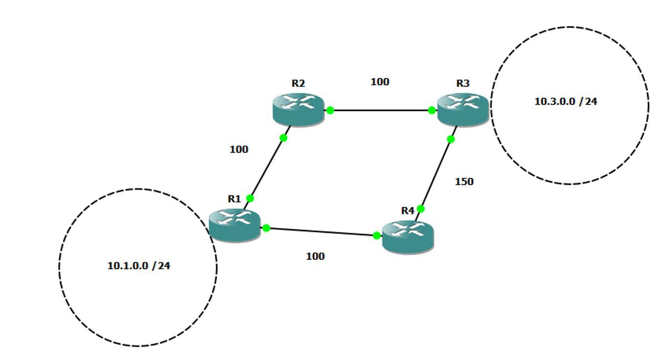 Exemple de Load Balancing en EIGRP