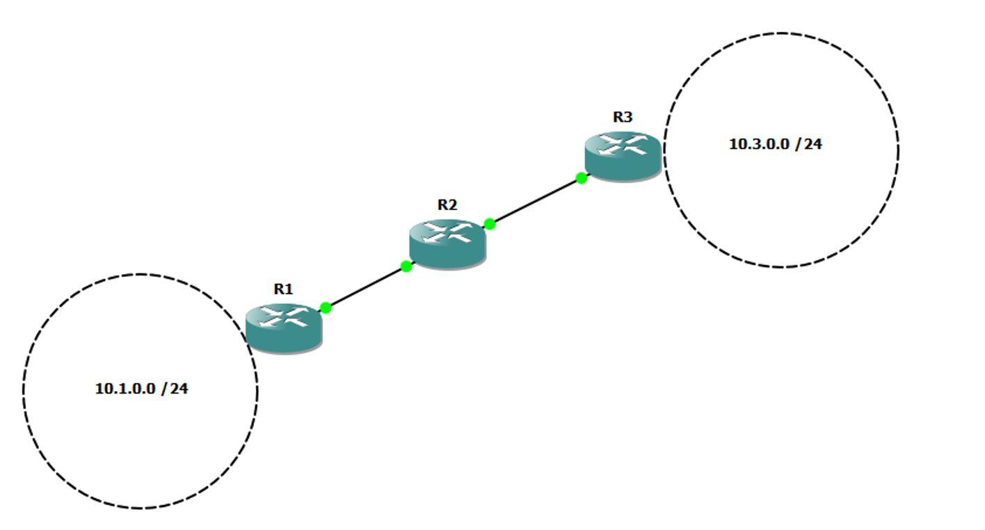 Topologie exemple protocole vecteur de distance