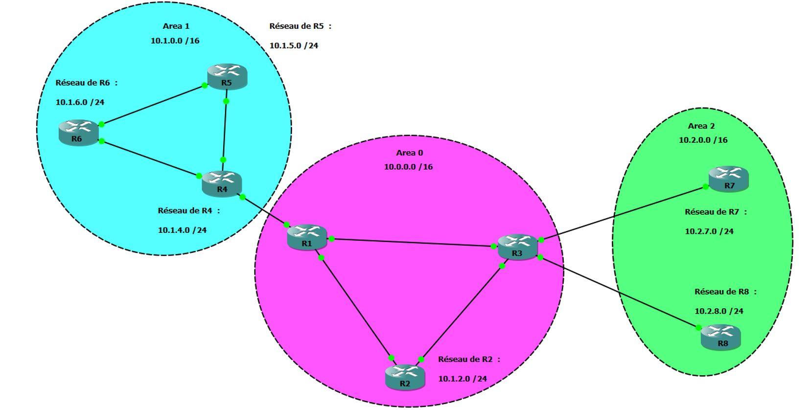 Area OSPF