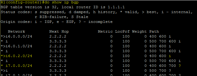 R1 BGP Table