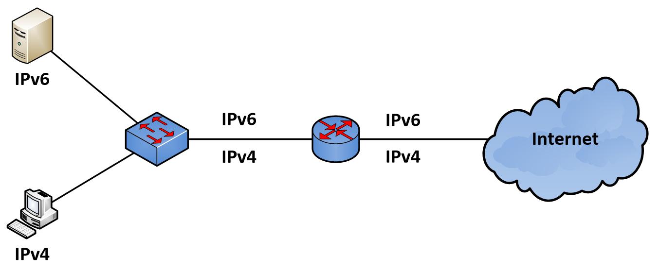 Dual Stack IPv6
