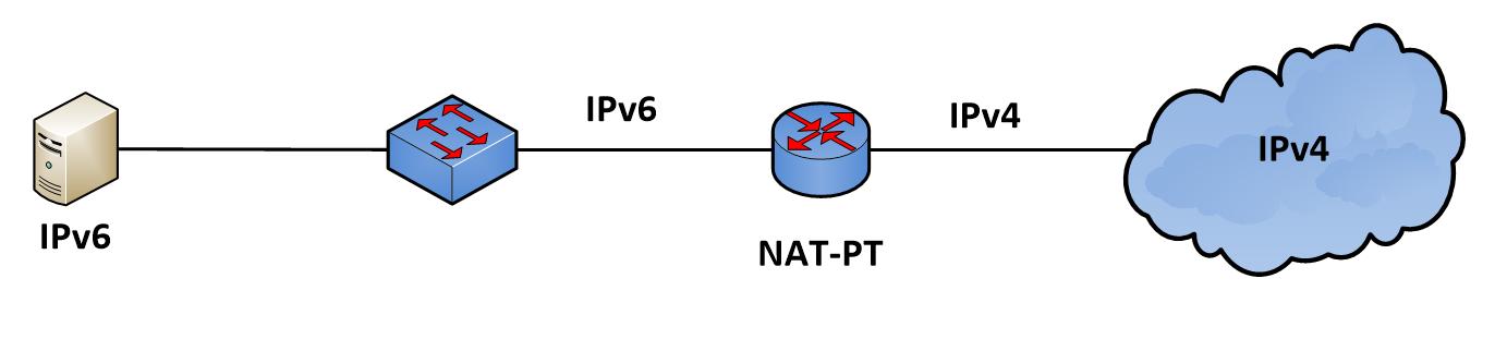 IPv6 NAT-PT