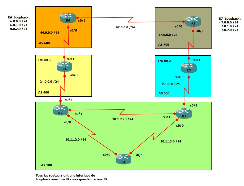 Topologie BGP
