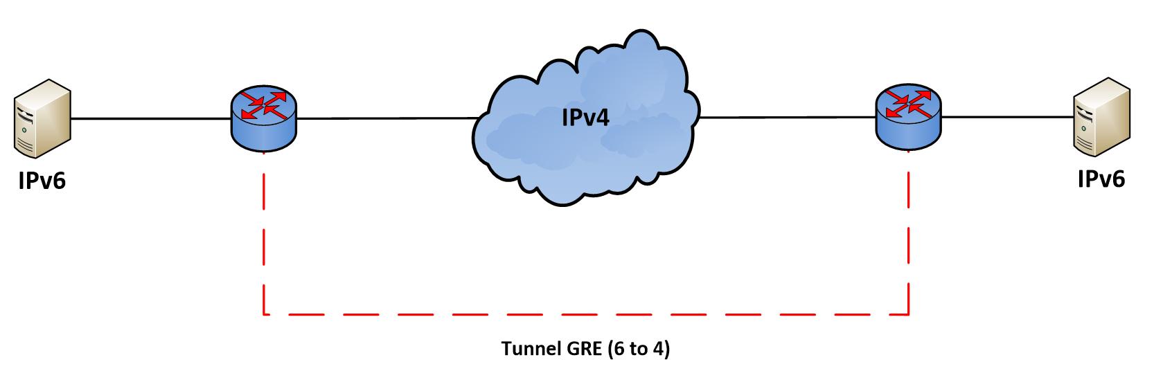 Tunneling IPv6