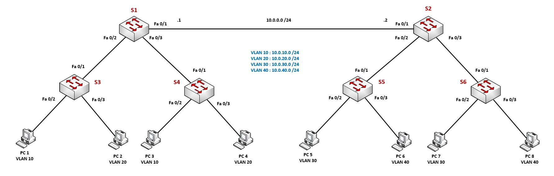 Topologie Inter VLAN Routing Switch L3