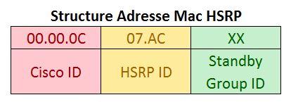 Structure Adresse Mac HSRP
