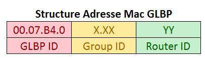 Structure Adresse Mac GLBP