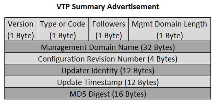 VTP Summary Advertisement