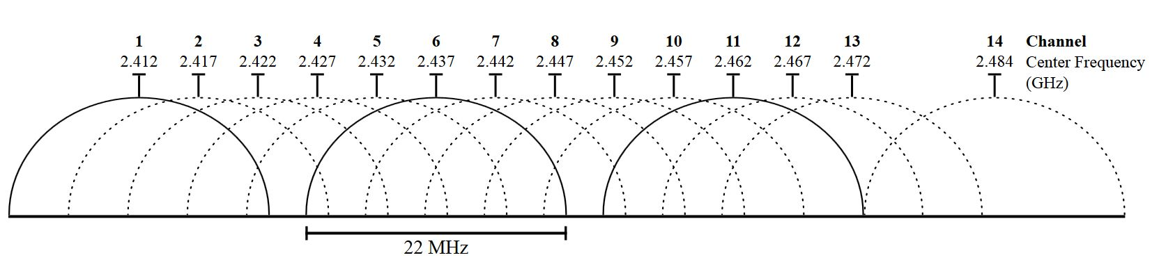 2.4 Ghz Channels