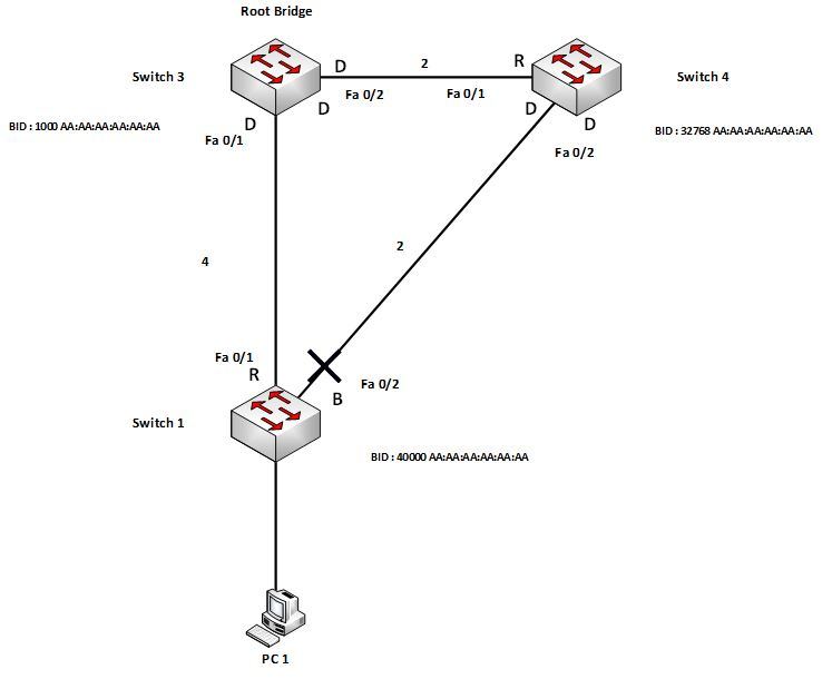 Spanning Tree Topologie