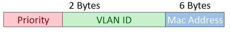 Per-VLAN Spanning Tree Bridge ID