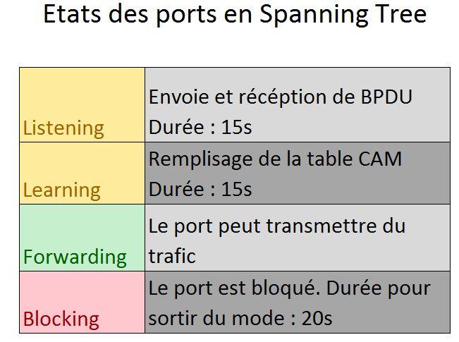 Etats des ports en Spanning Tree