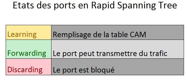 Etats des ports en Rapid Spanning Tree