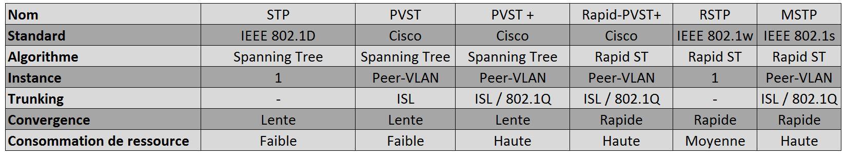 Tableau des Protocoles Spanning Tree