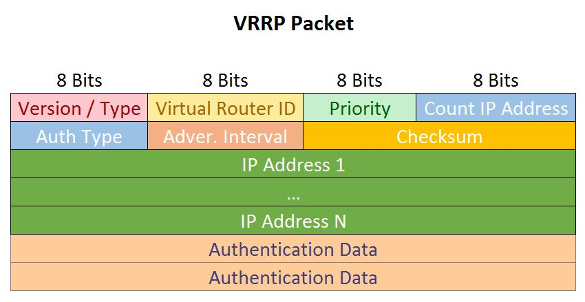 VRRP Packet