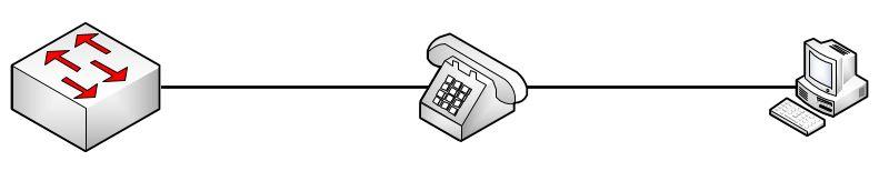 Câblage VoIP