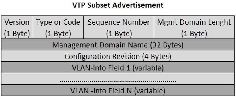 VTP Subset Advertisement