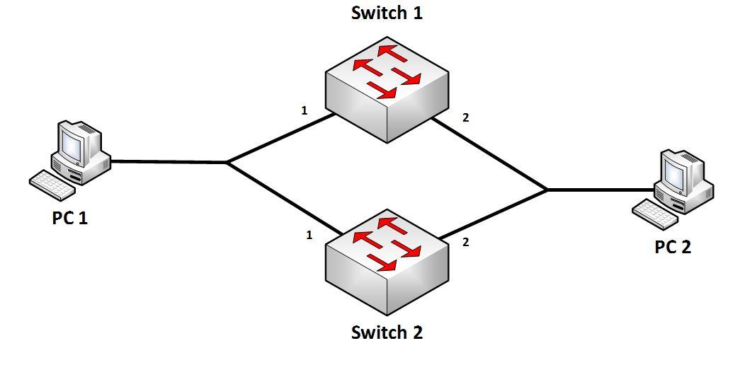L2 Duplication de trame