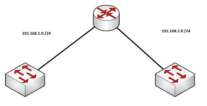 Topologie Switch Basique