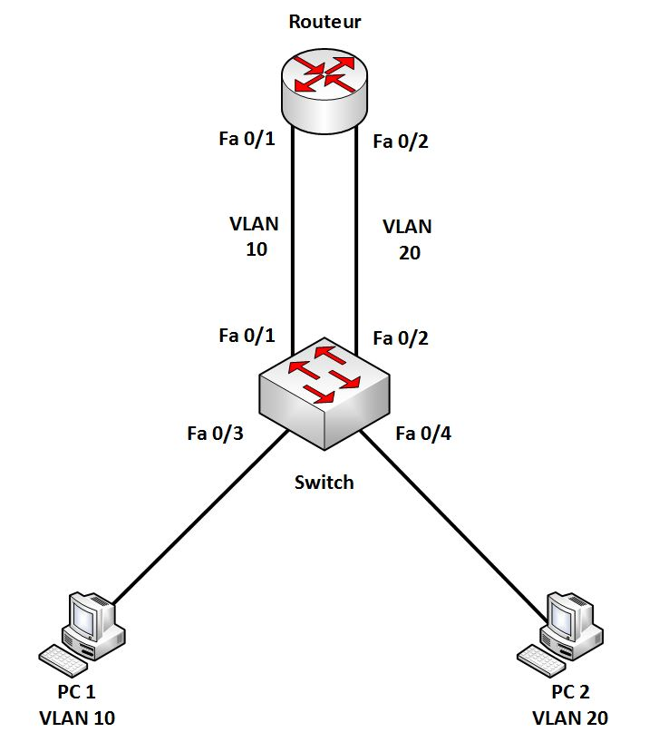 Topologie Basic Inter Vlan Routing
