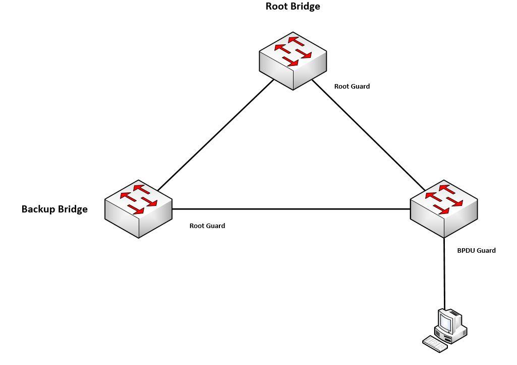 Root Guard / BPDU Guard
