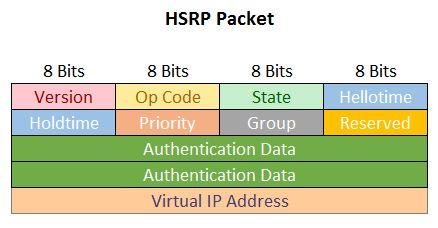 HSRP Packet