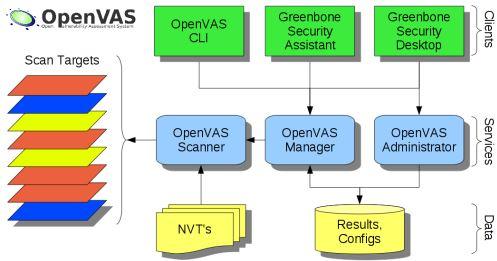 Services OpenVAS