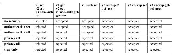 paramètres de sécurité SNMP